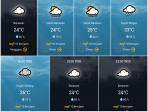Prakiraan Cuaca Senin