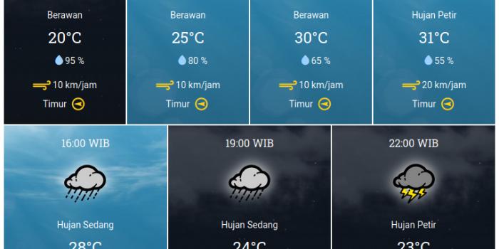 Prakiraan Cuaca Di Subang