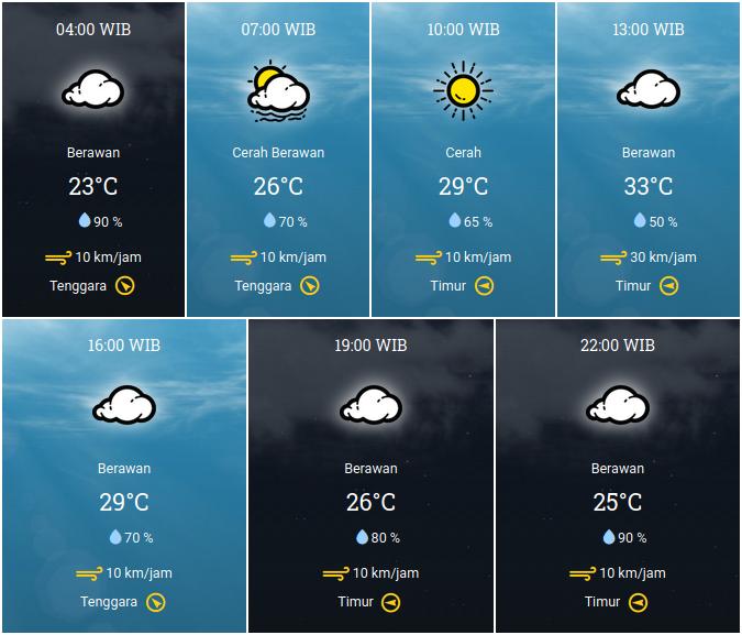 Prakiraan Cuaca Subang Hari ini