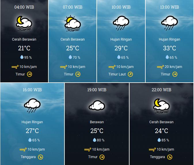 Prakiraan Cuaca Jumat