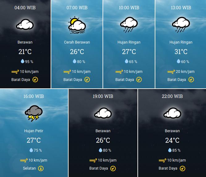 Prakiraan Cuaca 1 Desember