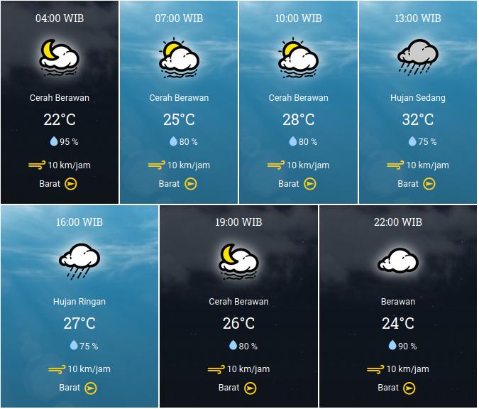 Prakiraan Cuaca 13 Januari 2021